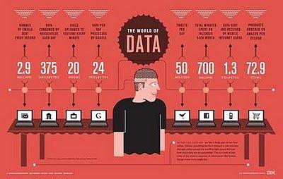 Volumen de información que se genera en internet