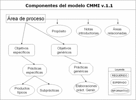 modelo basado en componentes software