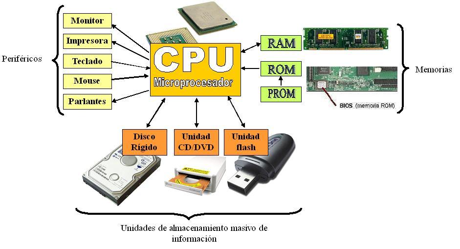 1.5.- ¿Qué Es Un Ordenador O Computadora? · Informática Aplicada a ...