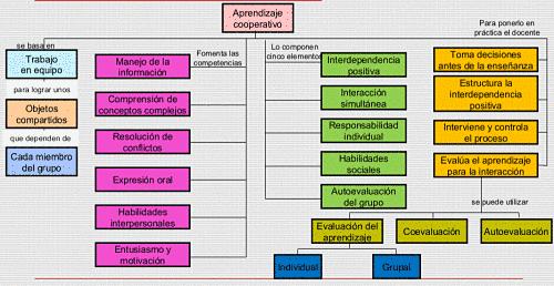 tecnica grupal secundaria: