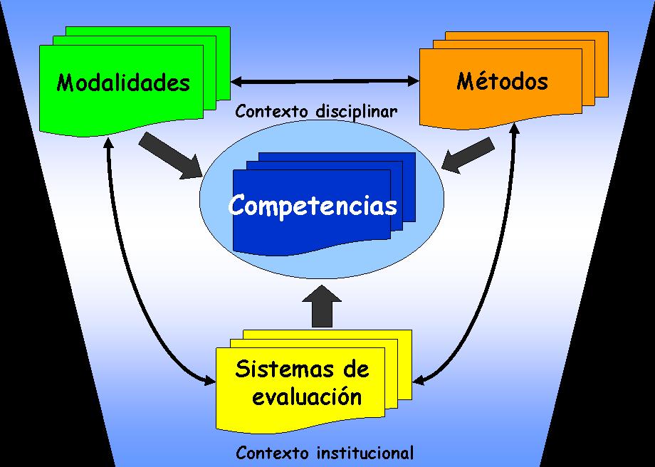 Enseñanza basada en el desarrollo competencias