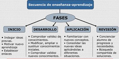 Secuencia de enseñanza aprendizaje
