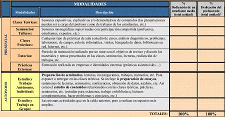 Enseñanza: modalidades organizativas presenciales y no presenciales