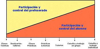 Enseñanza: modalidades organizativas presenciales, cronograma