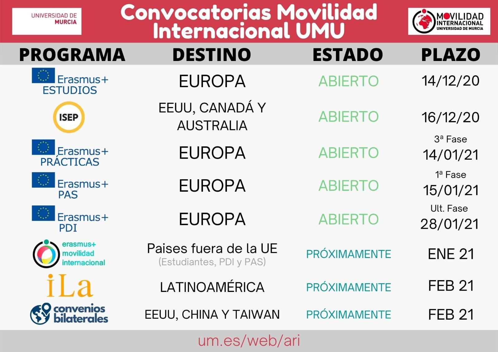 Convocatorias abiertas de movilidad internacional de la Universidad de Murcia