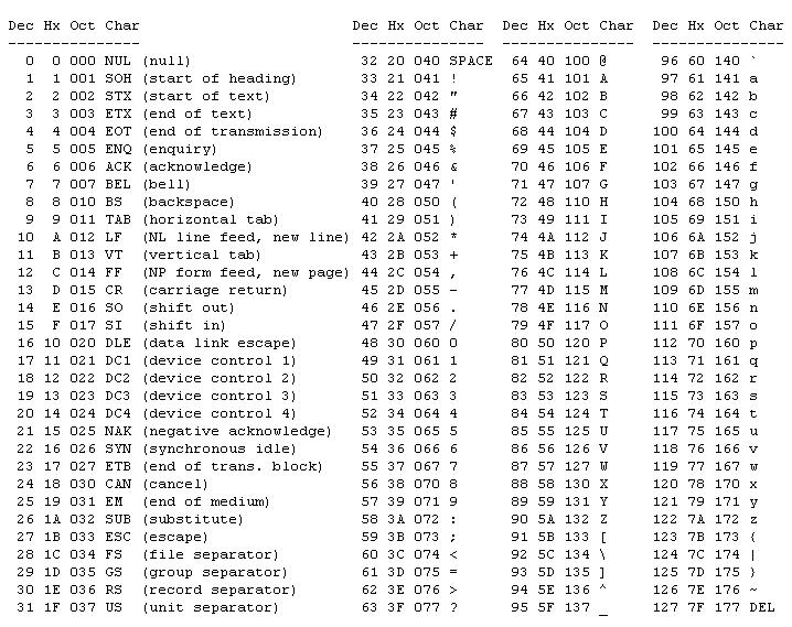 Codici binari tabella