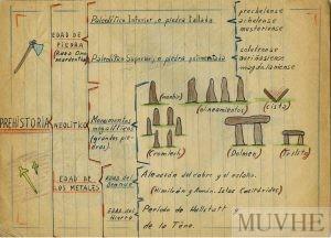 Figura 13.7. Cuadro sinóptico sobre la Prehistoria. Cuaderno escolar de José A. Tusón (s.a., p. 1). Fondo CEME.