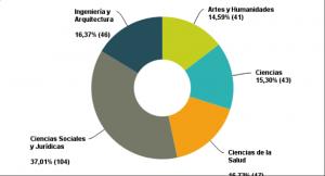 Representación por áreas de conocimiento (respuestas completas). Piloto CAPPLE 2014